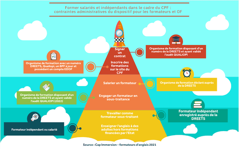 Le formateur indépendant CPF : contraintes administratives